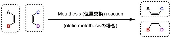 CarbonylMetathesisFig00_Metathesis.jpg