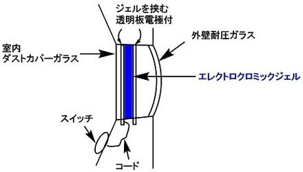 エレクトロクロミック窓.jpg