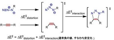 distortion-interaction azide.jpg